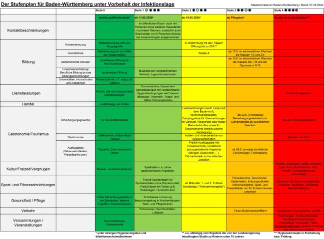 Fahrplan zur Lockerung der Corona-Maßnahmen Stand 7. Mai 2020